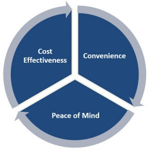 Pamir Law Group Services offer Cost Effectiveness, Convenience and Peace of Mind