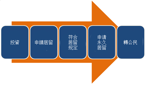 The process of how you invest immigrate to Taiwan