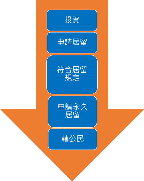The process of how you invest immigrate to Taiwan in vertical version