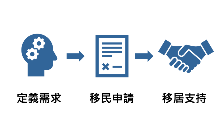 how it works to invest immigrate to taiwan