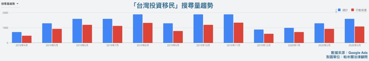 台灣投資移民搜尋量趨勢
