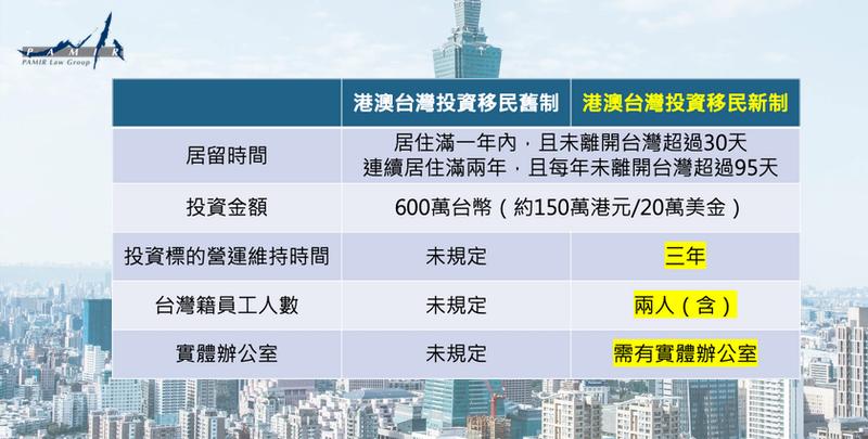 台灣投資移民新舊制比較表格