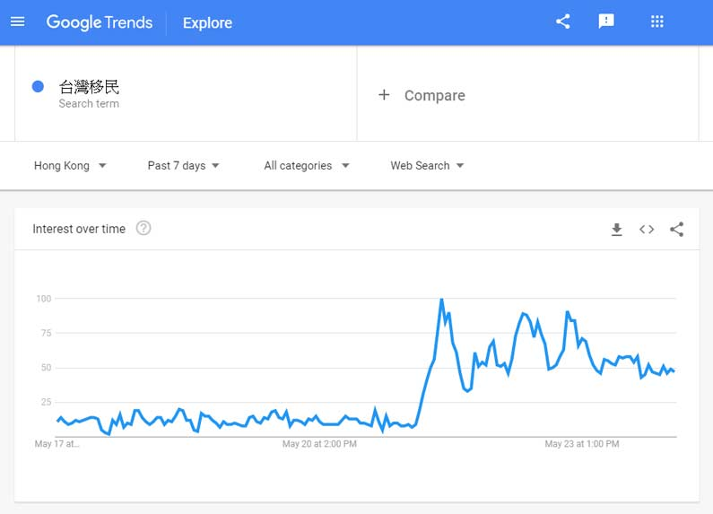 Google searches for Taiwan Immigration increase in Hong Kong
