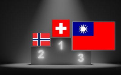 BERI ranks Taiwan 3rd best investment destination