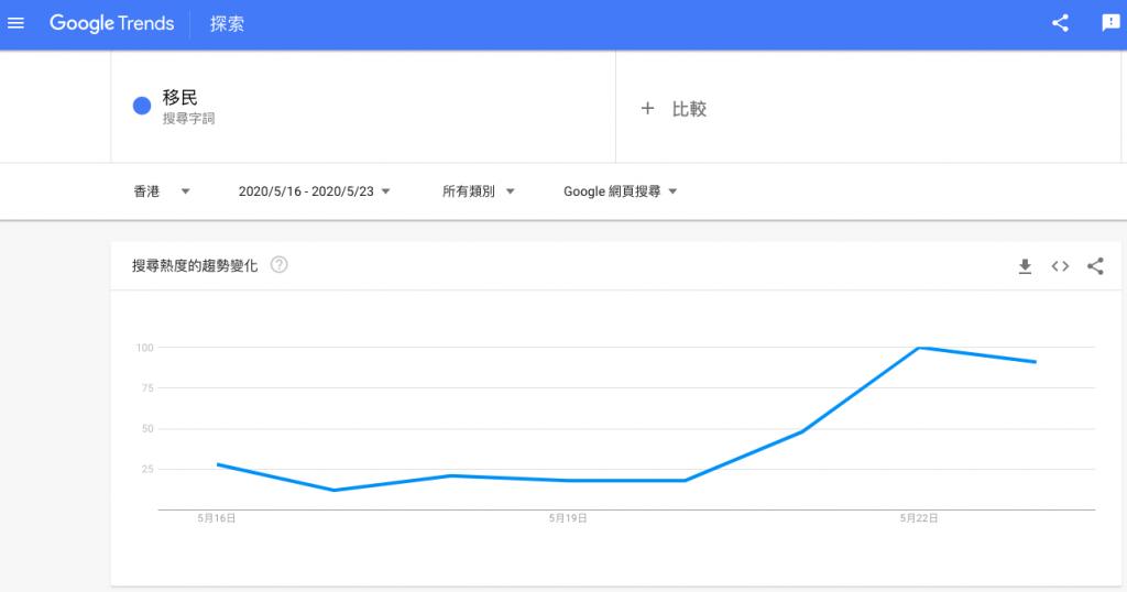 香港地區移民搜尋趨勢