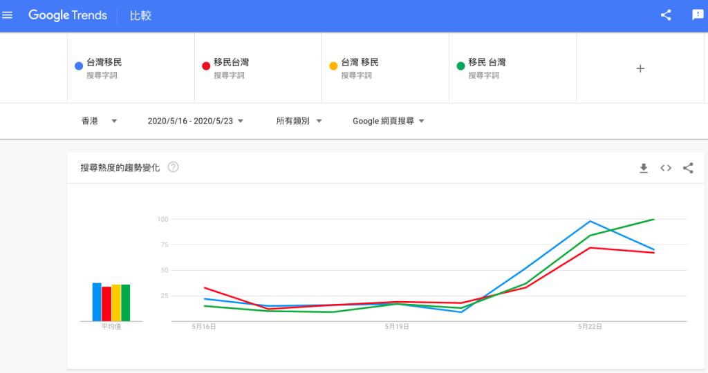 香港地區移民台灣搜尋趨勢
