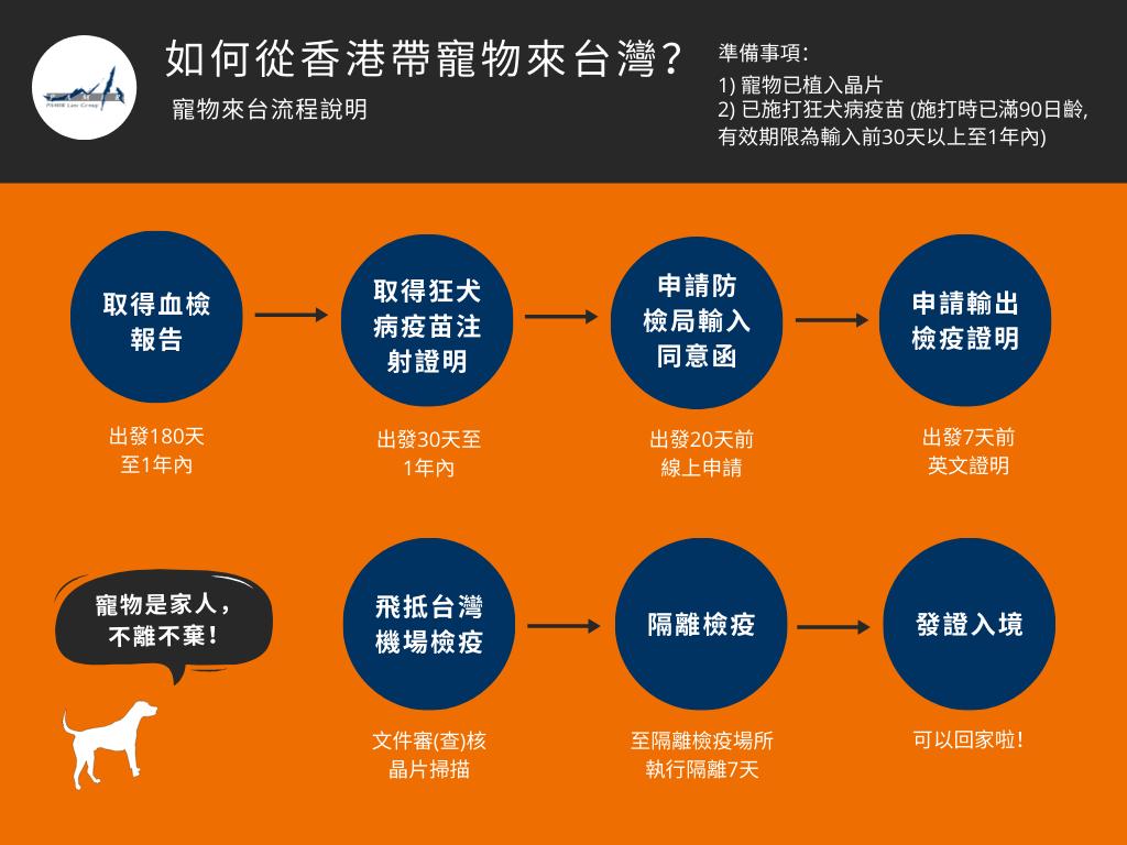 如何從香港帶寵物移民來台灣流程說明