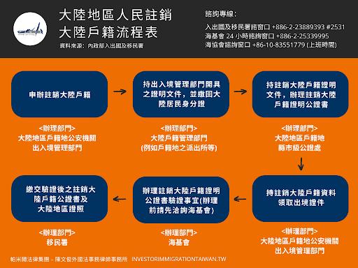 註銷中國戶籍流程表