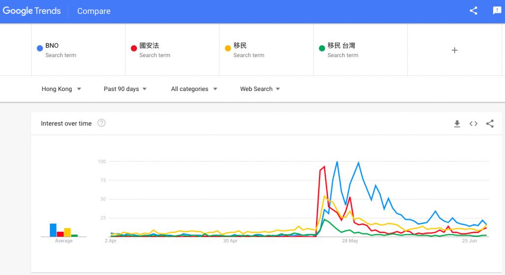 BNO、國安法、移民台灣關鍵字搜尋趨勢